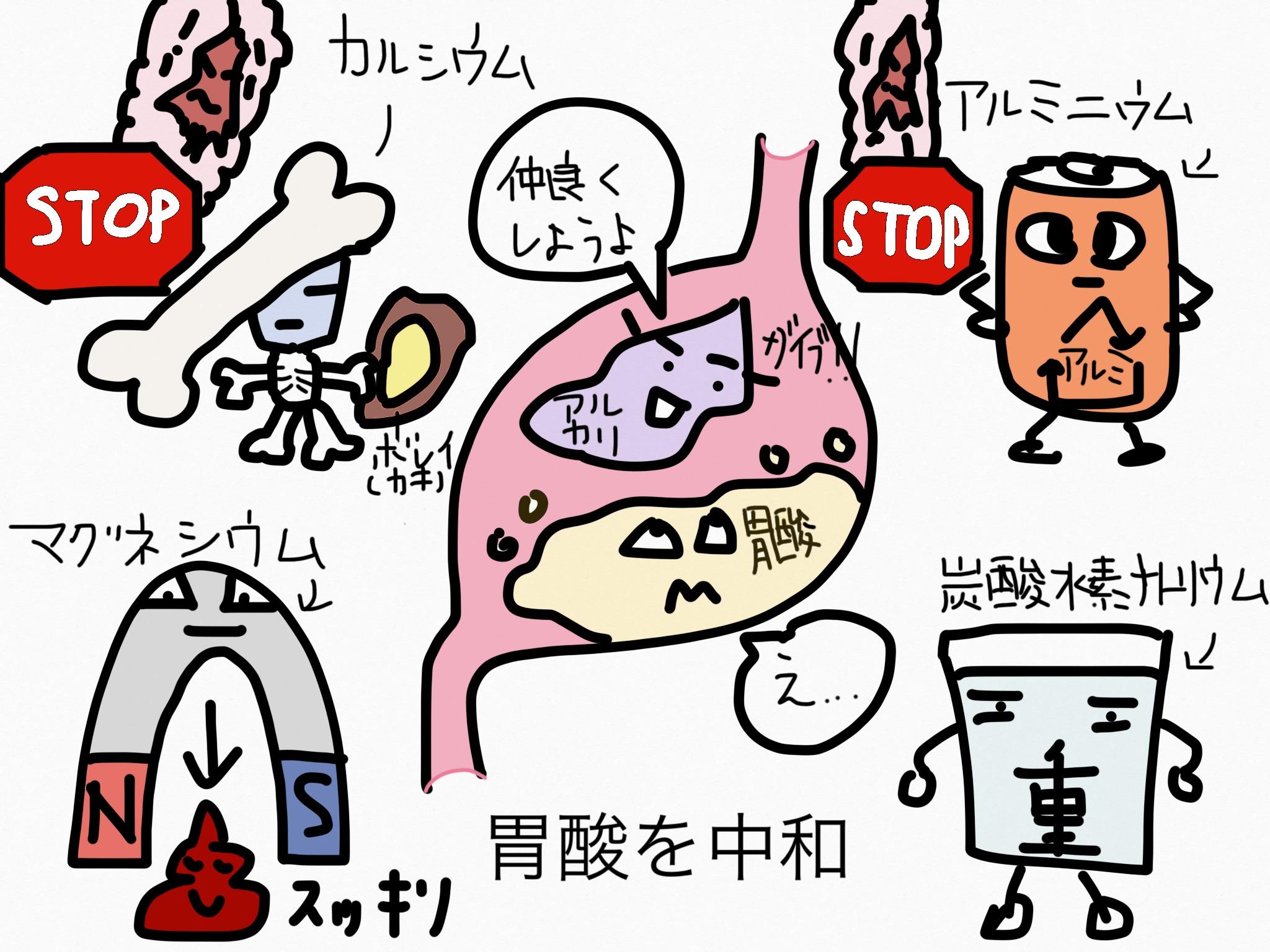 胃薬の成分まとめ・覚え方①制酸ー胃酸を中和