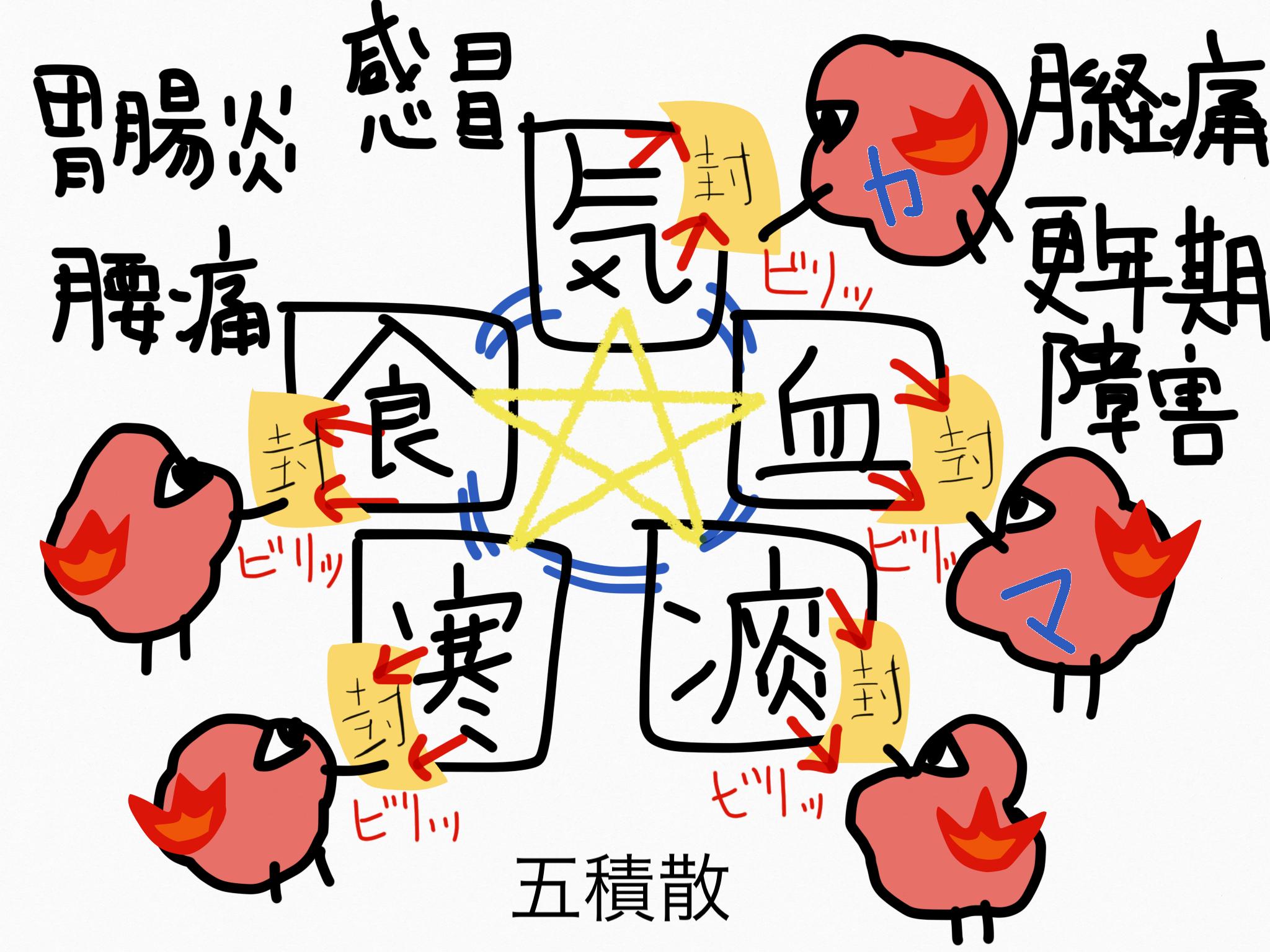 五積散(ごしゃくさん)[月経に伴う症状]【漢方の覚え方】
