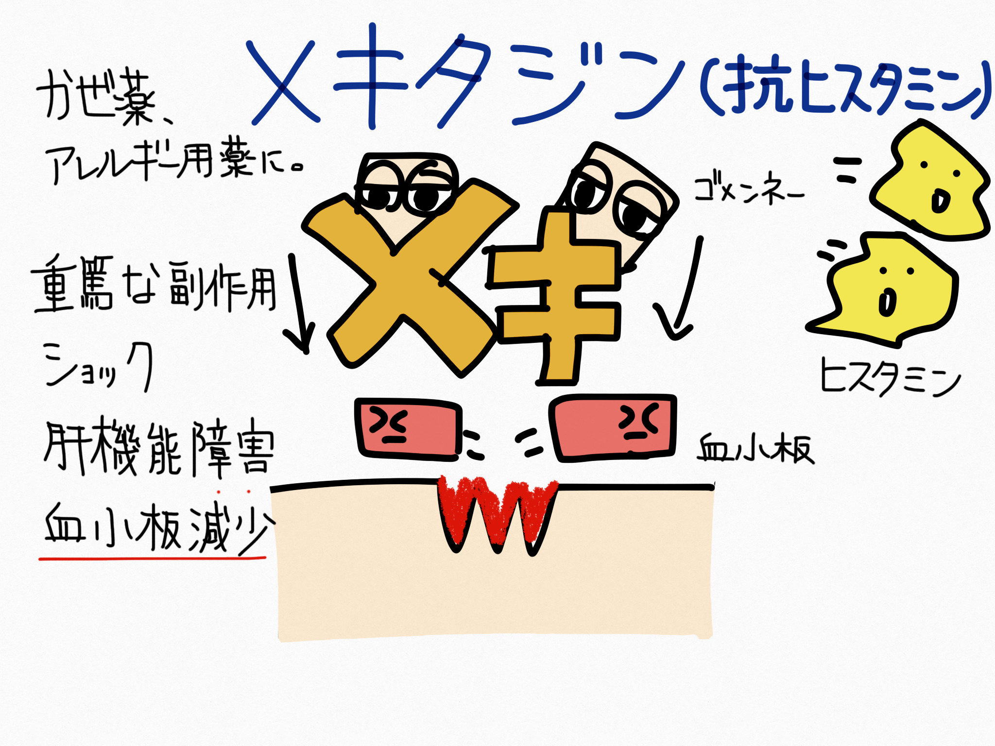 メキタジン・抗ヒスタミン成分の覚え方