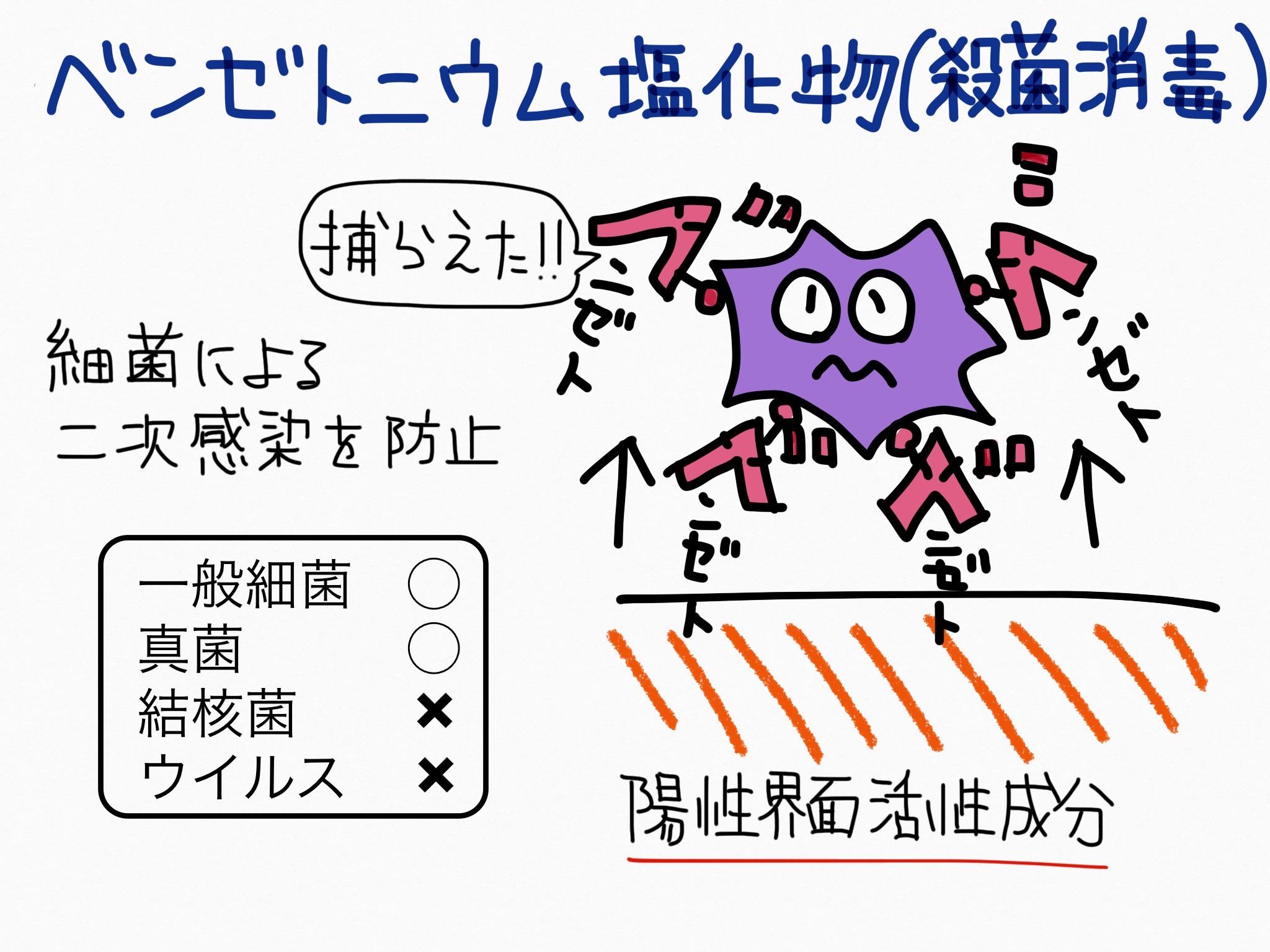 ベンゼトニウム塩化物・殺菌消毒成分の覚え方