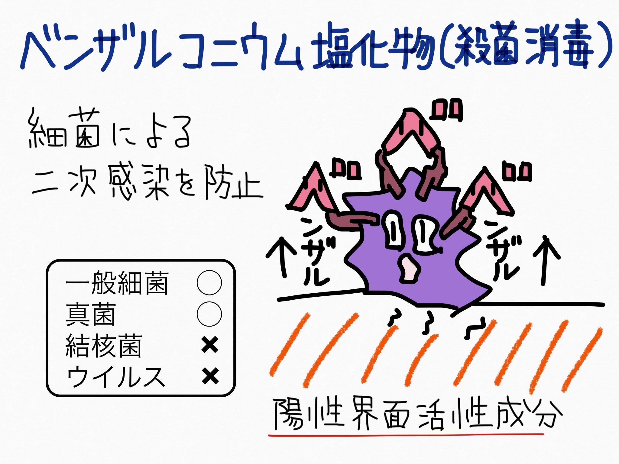 効果 ベンザ 物 ニウム ルコ 塩化