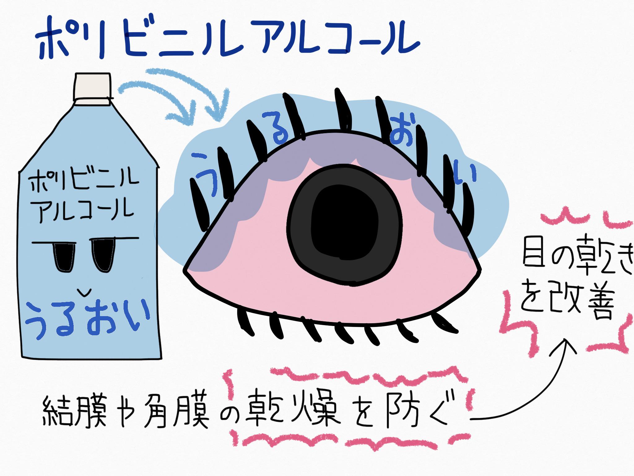 ポリビニルアルコール(部分鹸化物)・目の乾きを改善する成分の覚え方