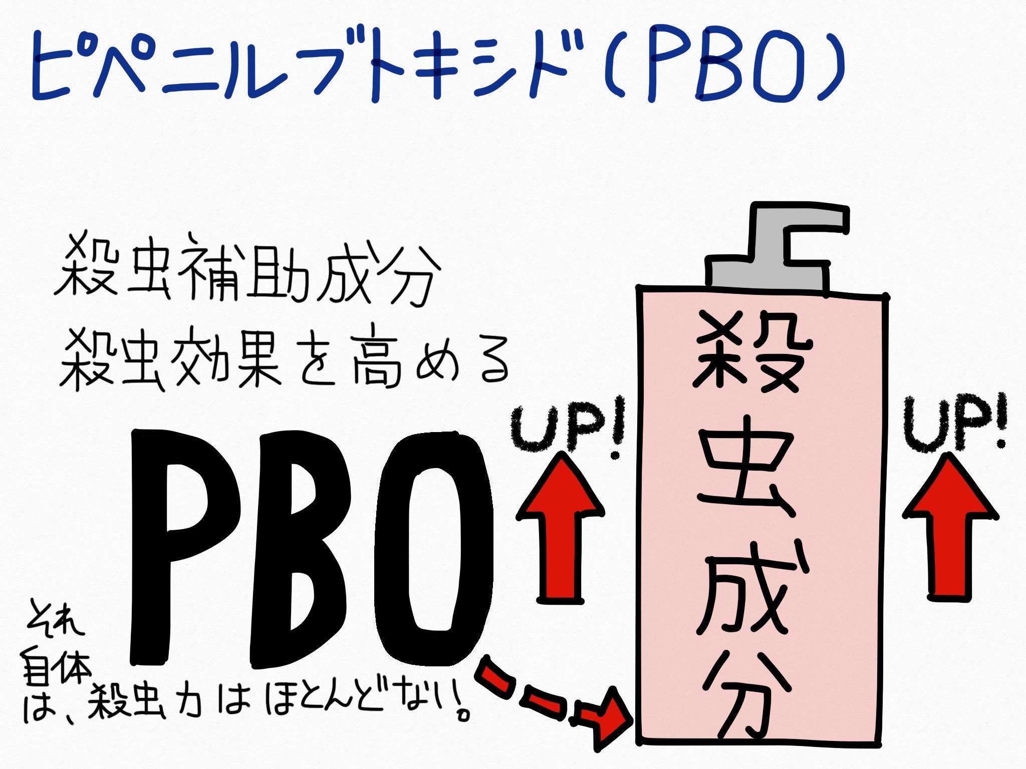 ピペニルブトキシド(PBO)・殺虫剤の成分の覚え方