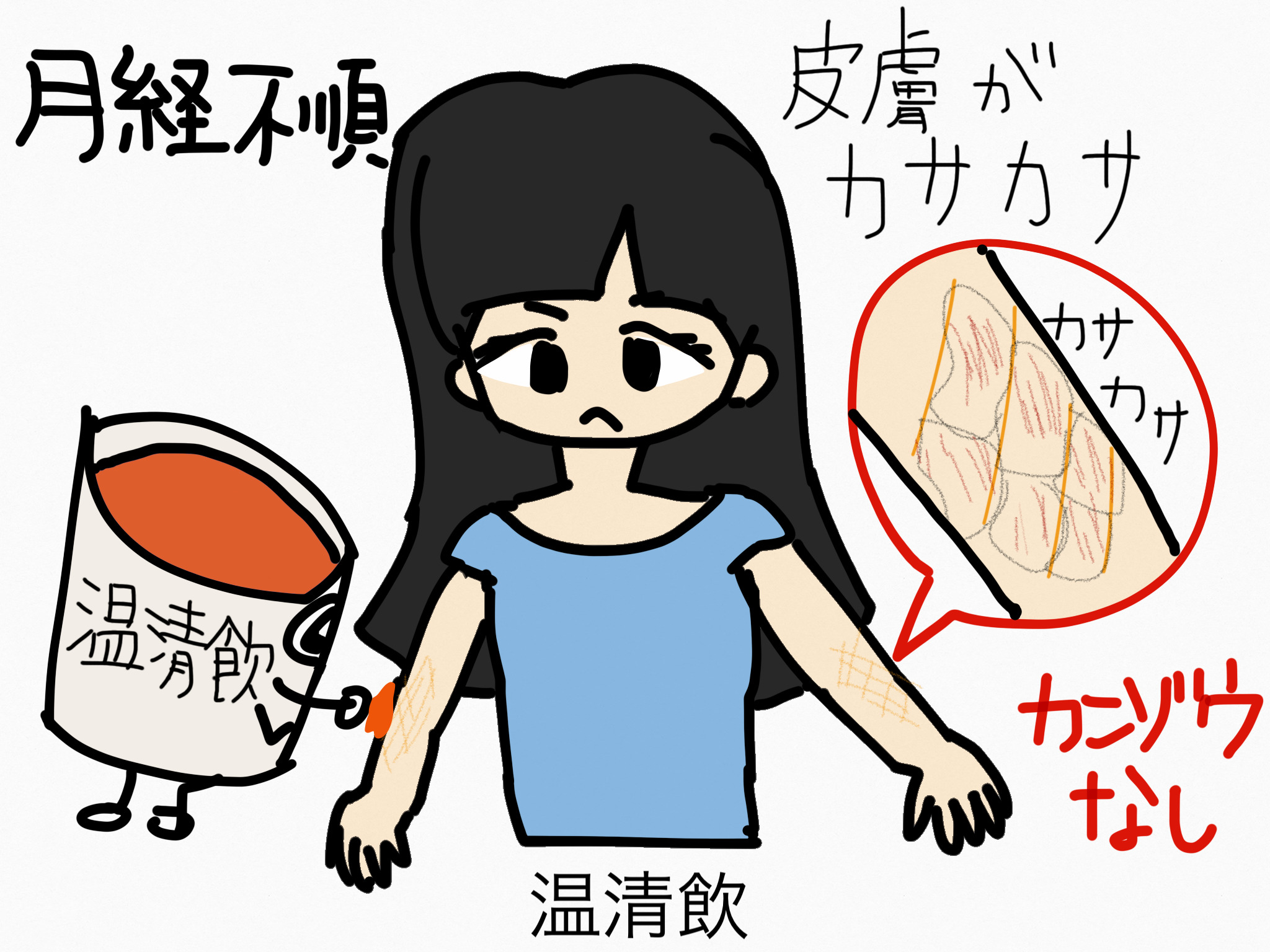 温清飲(うんせいいん)[月経に伴う症状]【漢方の覚え方】