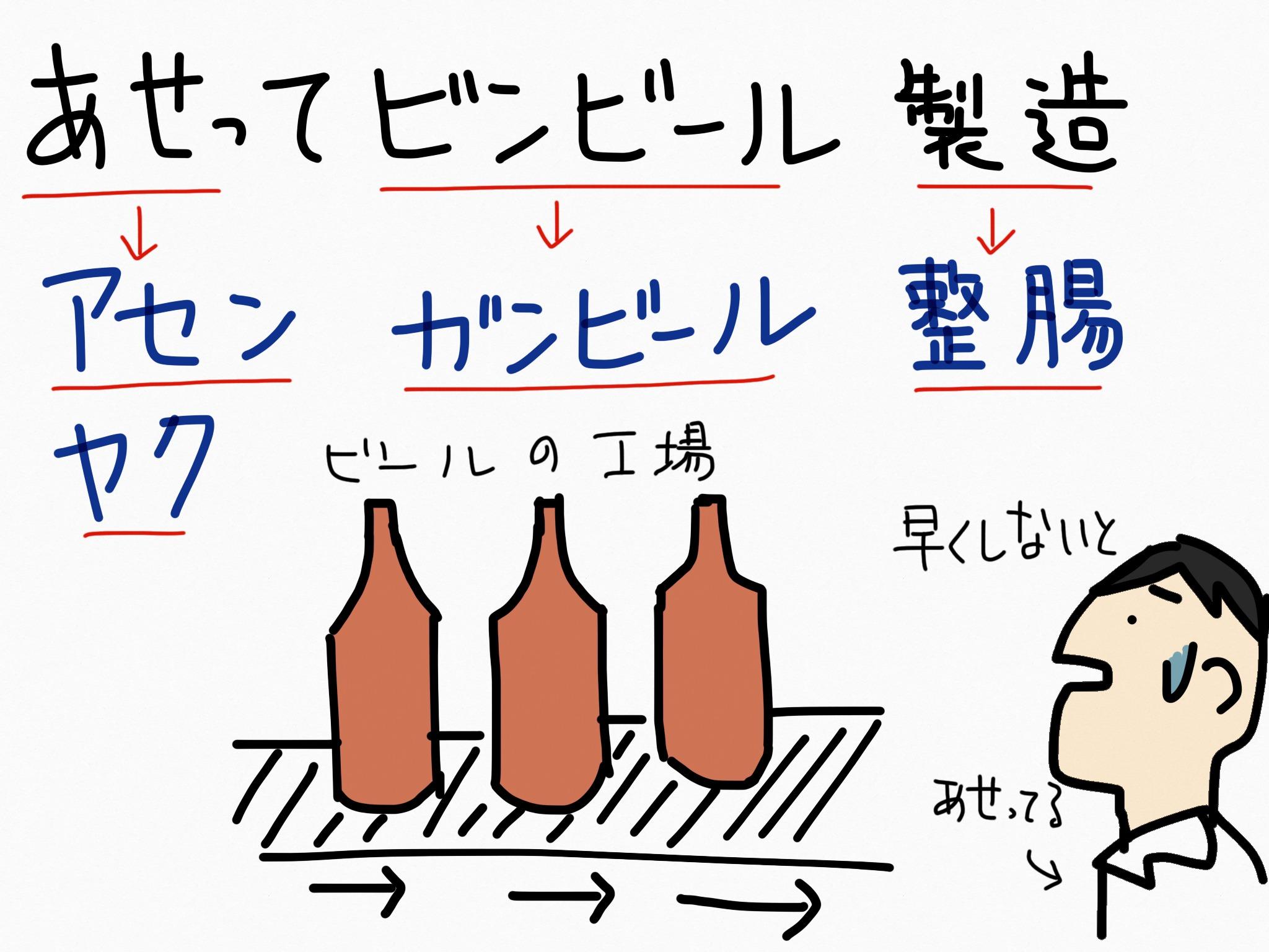 アセンヤク[整腸薬]生薬の覚え方・暗記方法・語呂合わせ