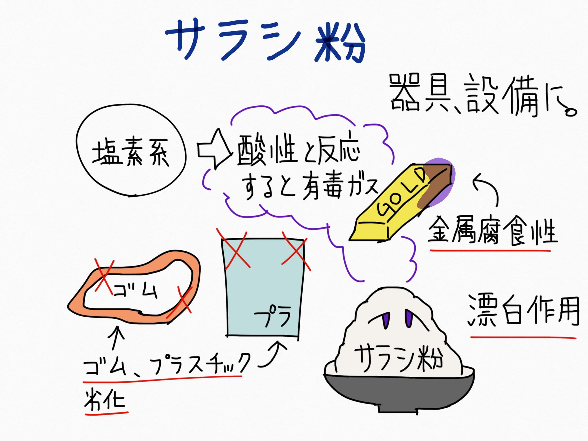 サラシ粉・殺菌消毒成分の覚え方
